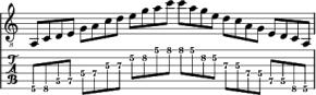 La célèbre gamme mineure pentatonique en La